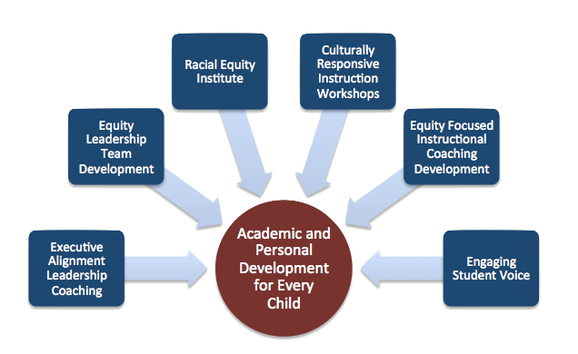Academic and Personal Development, Leadership, Coaching, Racial Equity